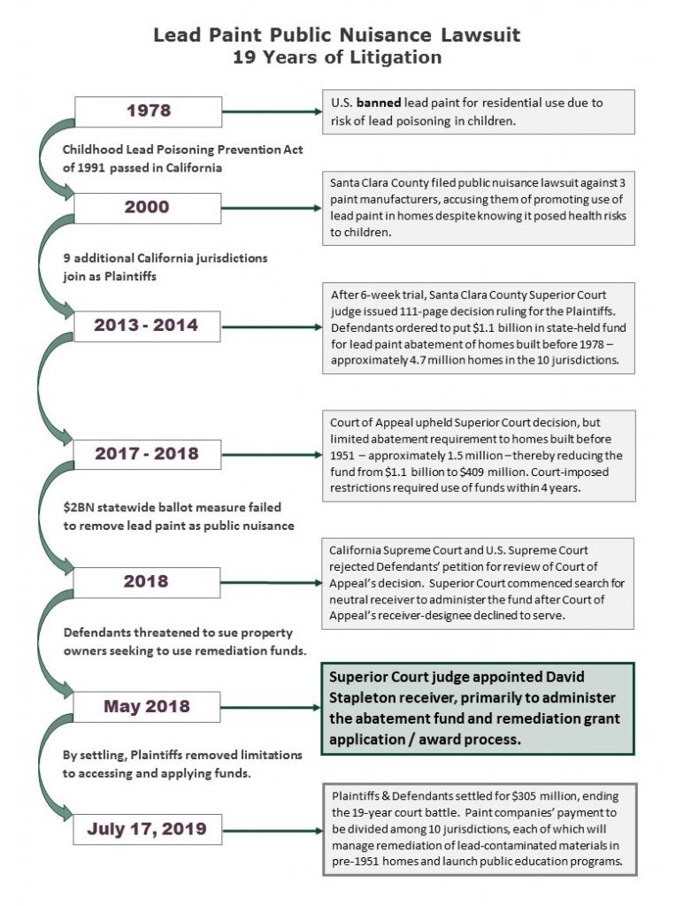 Lead Paint Timeline